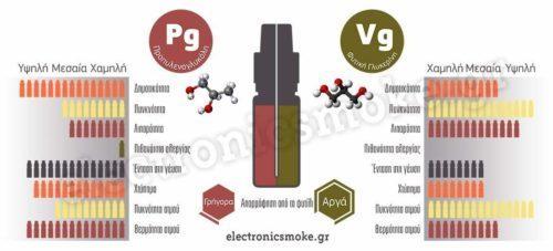 Διαφορές-Σύγκριση PG-VG